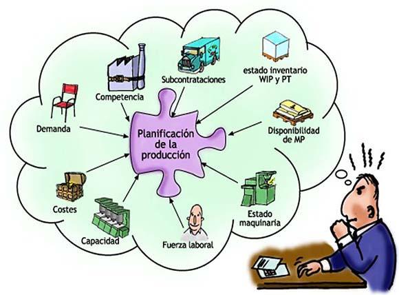 Resultado de imagen para PLANIFICACION Y CONTROL DE LA PRODUCCION